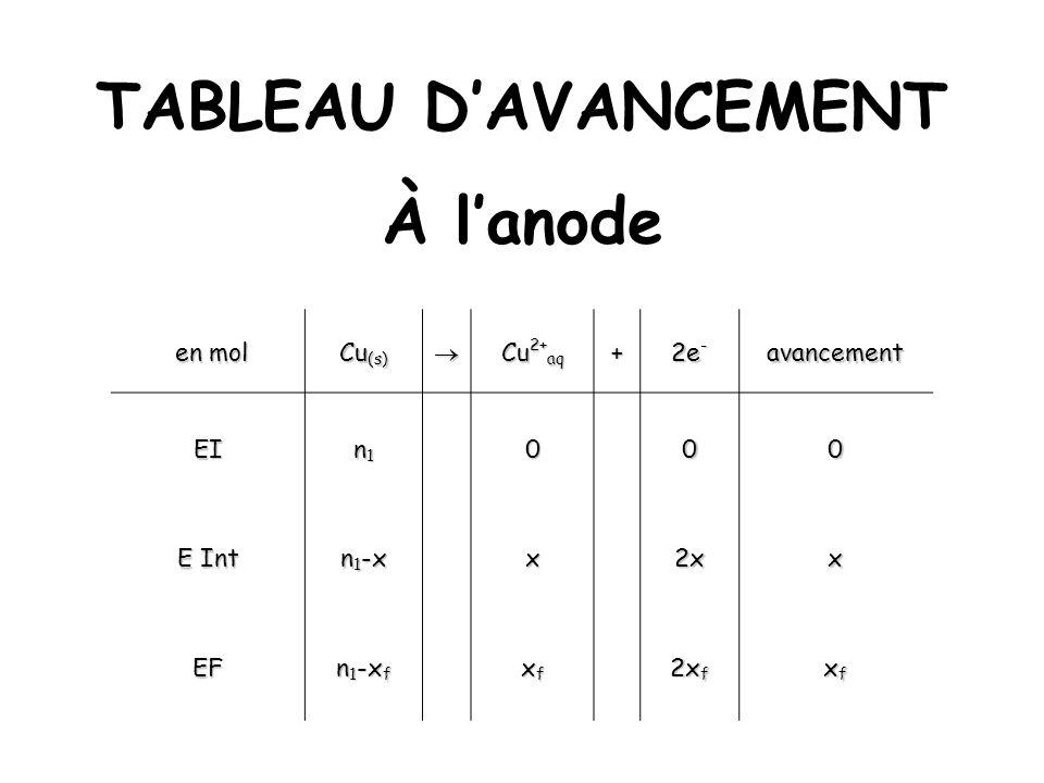 TABLEAU DAVANCEMENT À lanode en mol en mol Cu (s) Cu 2+ aq + 2e - avancement EI n1n1n1n1000 E Int n 1 -x x2xx EF n 1 -x f xfxfxfxf 2x f xfxfxfxf