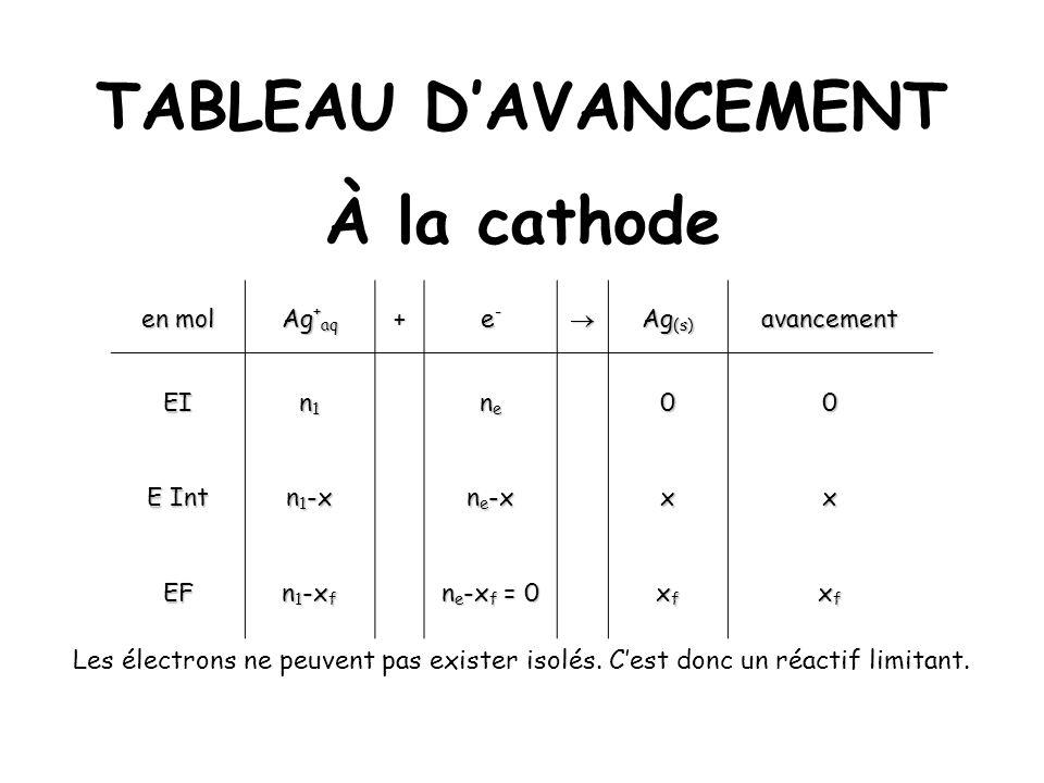 TABLEAU DAVANCEMENT À la cathode en mol Ag + aq + e-e-e-e- Ag (s) avancement EI n1n1n1n1 nenenene00 E Int n 1 -x n e -x xx EF n 1 -x f n e -x f = 0 xf