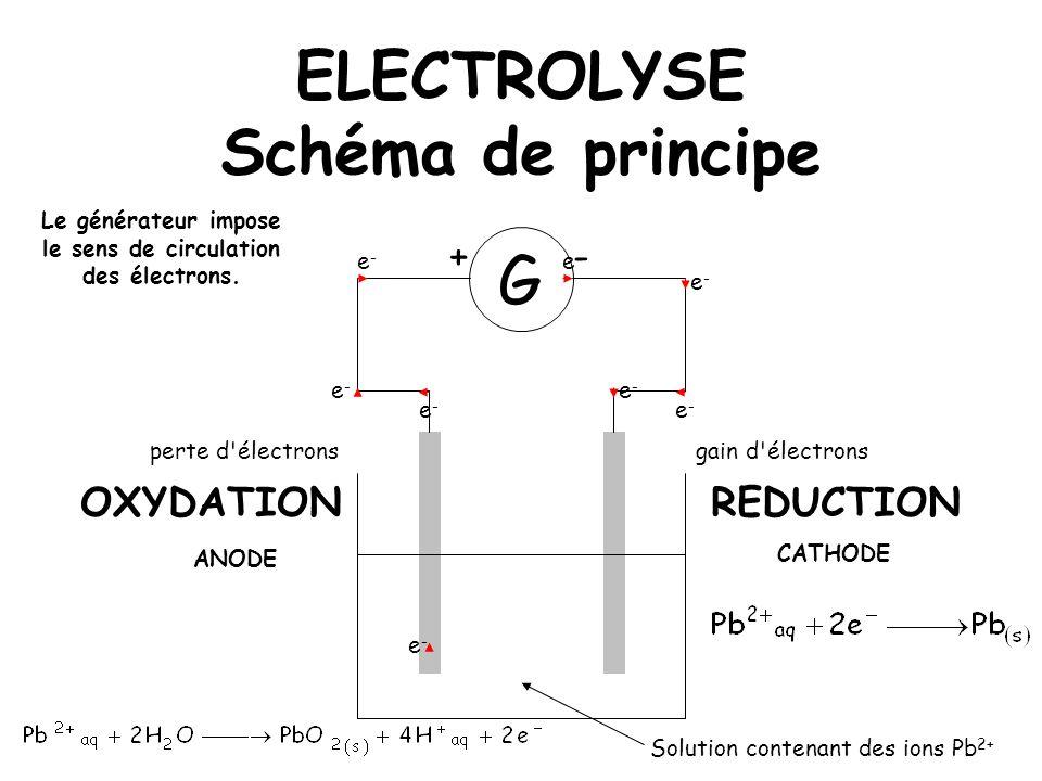 ELECTROLYSE Schéma de principe G +- Le générateur impose le sens de circulation des électrons. Solution contenant des ions Pb 2+ e-e- e-e- e-e- e-e- e