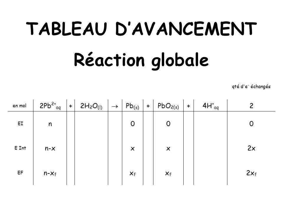 TABLEAU DAVANCEMENT Réaction globale qté d'e - échangés en mol en mol 2Pb 2+ aq + 2H 2 O (l) Pb (s) + PbO 2(s) + 4H + aq 2 EIn000 E Int n-xxx2x EF n-x