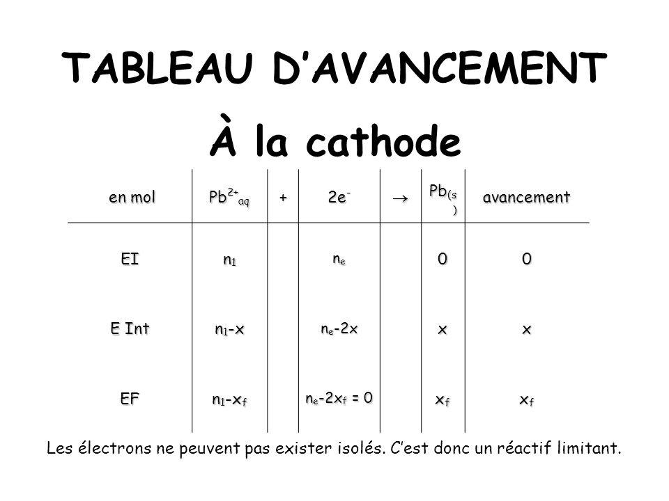 TABLEAU DAVANCEMENT À la cathode en mol en mol Pb 2+ aq + 2e - Pb (s ) avancement EI n1n1n1n1 nenenene00 E Int n 1 -x n e -2x xx EF n 1 -x f n e -2x f
