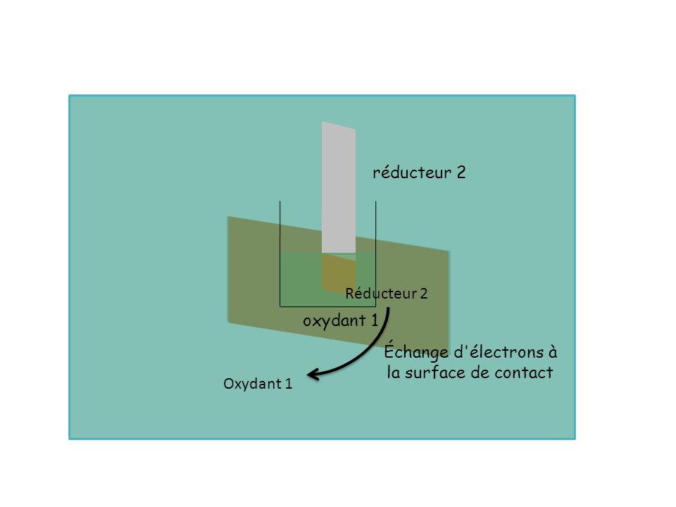 oxydant 1 réducteur 2 Échange d'électrons à la surface de contact Oxydant 1 Réducteur 2