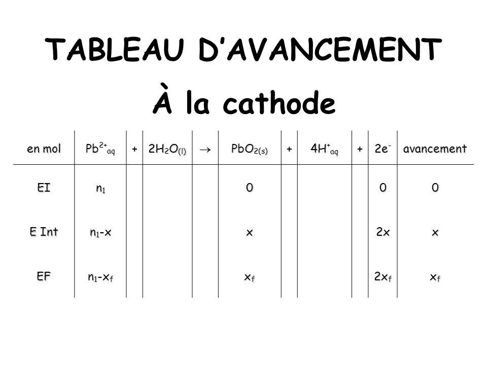 TABLEAU DAVANCEMENT À la cathode en mol Pb 2+ aq + 2H 2 O (l) PbO 2(s) + 4H + aq + 2e - avancement EI n1n1n1n1000 E Int n 1 -x x2xx EF n 1 -x f xfxfxf