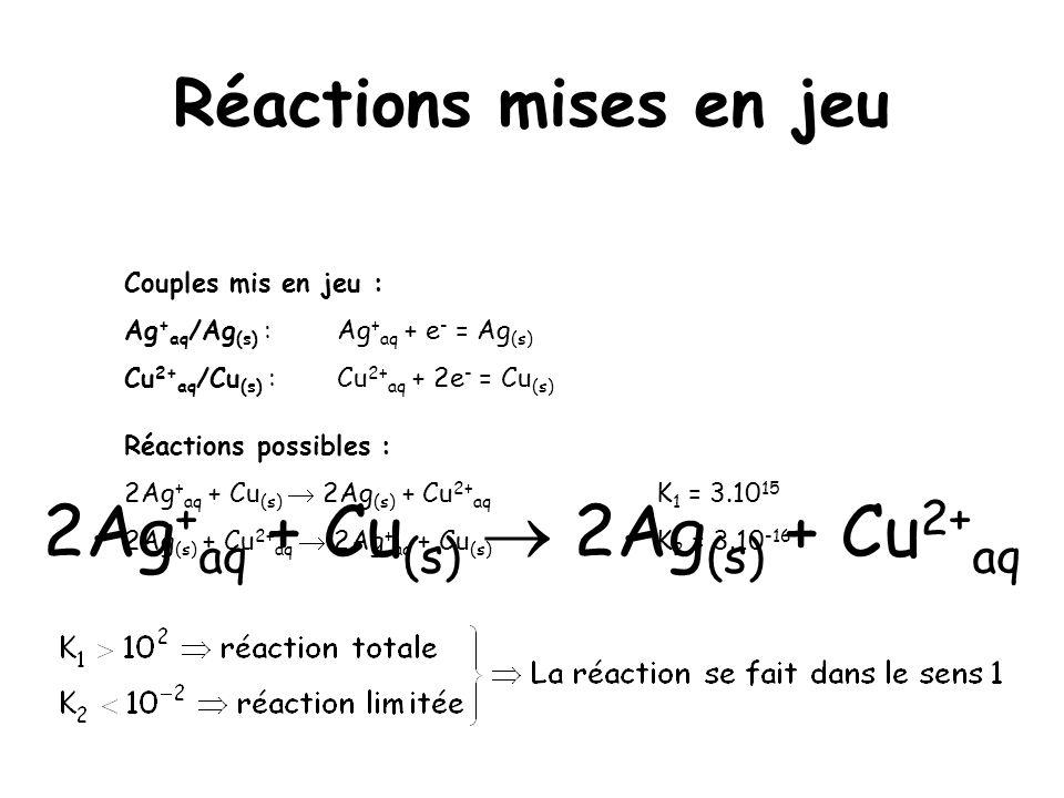 Réactions mises en jeu Couples mis en jeu : Ag + aq /Ag (s) :Ag + aq + e - = Ag (s) Cu 2+ aq /Cu (s) :Cu 2+ aq + 2e - = Cu (s) Réactions possibles : 2