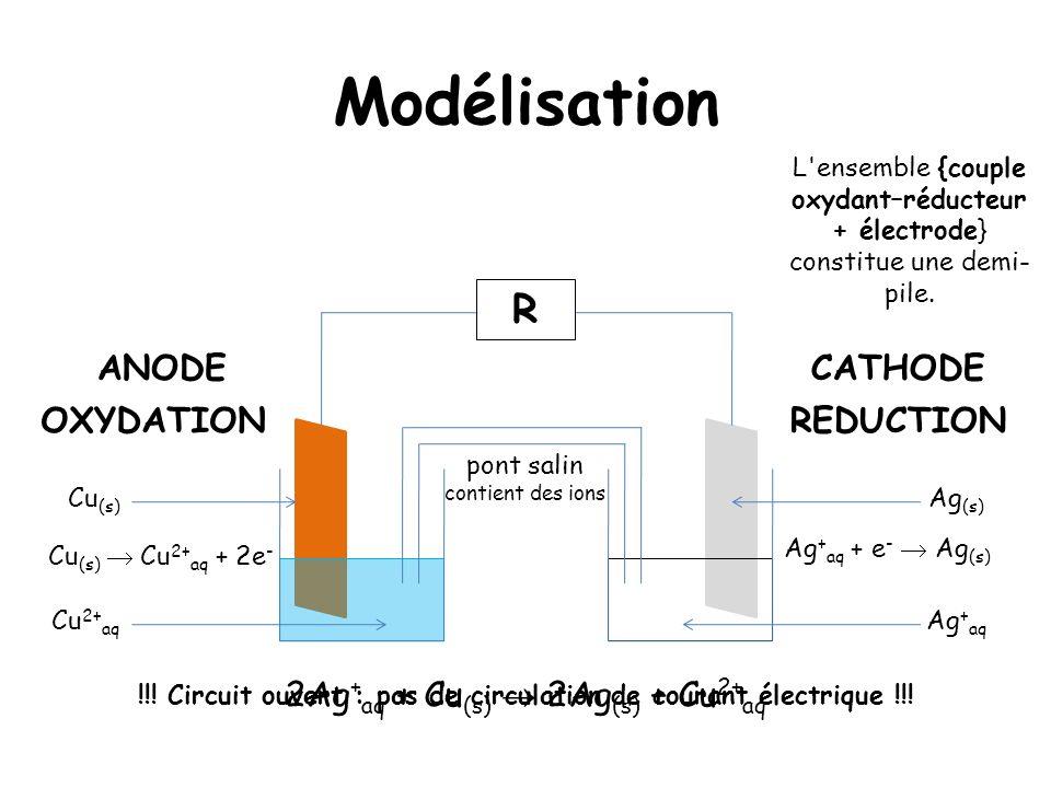 Modélisation L'ensemble {couple oxydant–réducteur + électrode} constitue une demi- pile. Ag (s) Cu (s) Ag + aq Cu 2+ aq R !!! Circuit ouvert : pas de