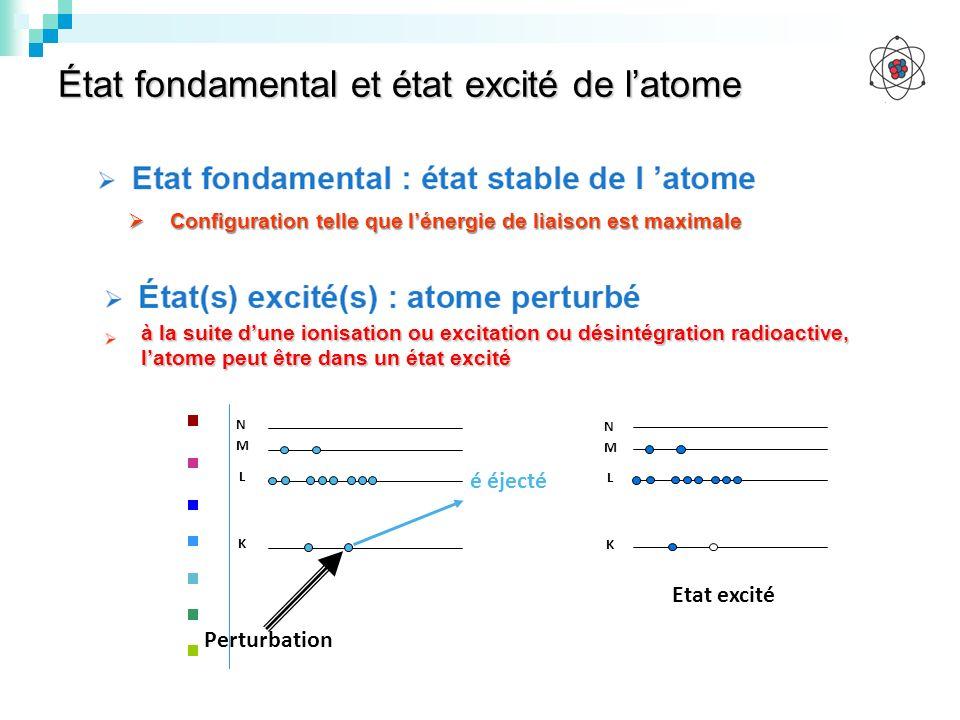 État fondamental et état excité de latome à la suite dune ionisation ou excitation ou désintégration radioactive, latome peut être dans un état excité