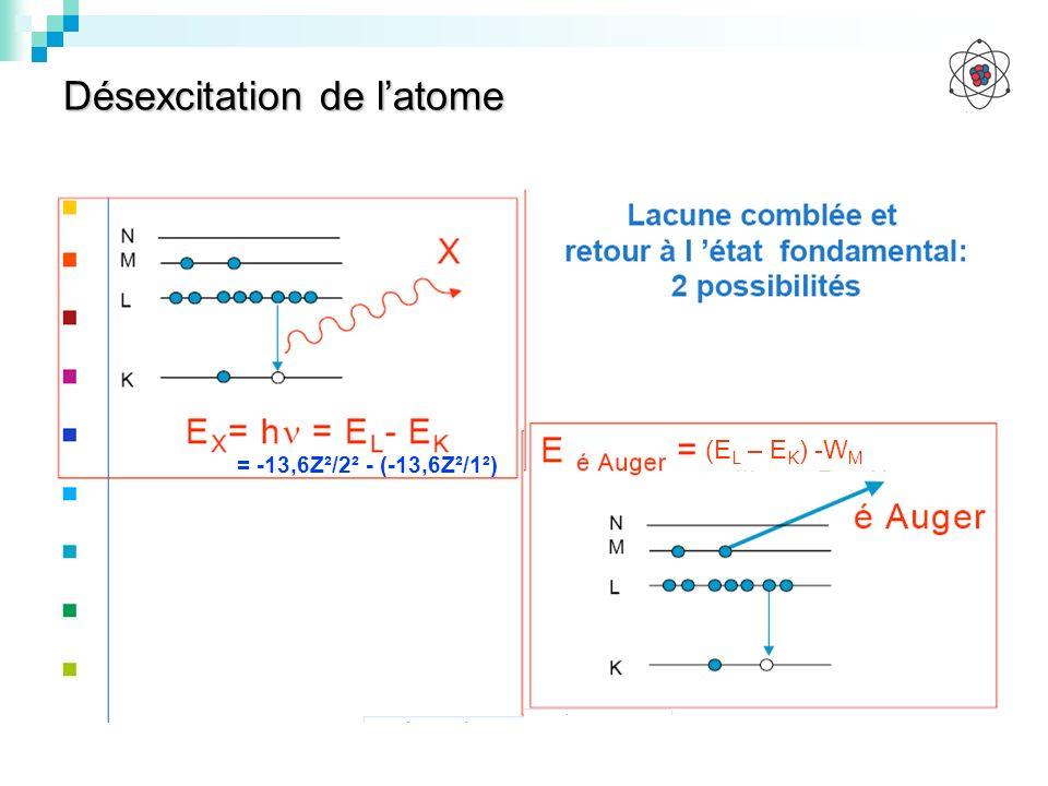 Désexcitation de latome (E L – E K ) -W M = -13,6Z²/2² - (-13,6Z²/1²)