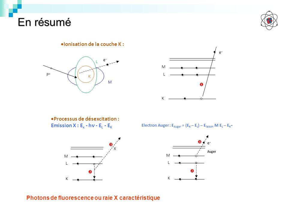 En résumé Photons de fluorescence ou raie X caractéristique L M e-e- K Ionisation de la couche K : L M e - Auger K Electron Auger : E Auger = (E K – E