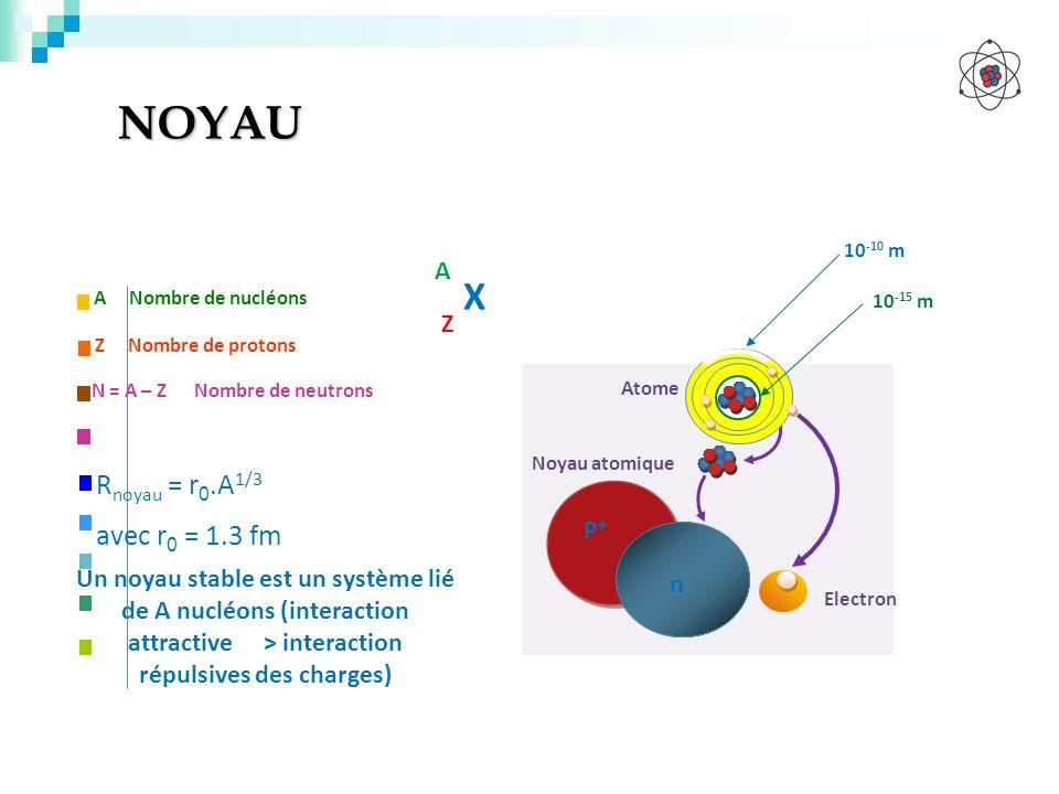 NOYAU Un noyau stable est un système lié de A nucléons (interaction attractive > interaction répulsives des charges) A Nombre de nucléons Z Nombre de