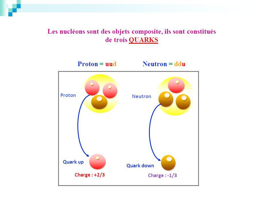 Neutron Quark up Quark down Charge : -1/3 Charge : +2/3 Proton Les nucléons sont des objets composite, ils sont constitués de trois QUARKS Proton = uu