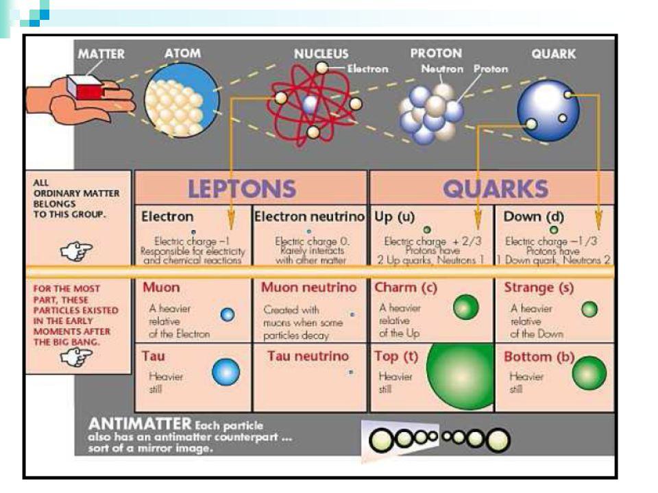 Énergie de liaison dans le noyau Noyau atomique Force électromagnétique répulsive entre les protons Interaction forte liaison entre les nucléons Noyau stable Interaction forte >> Force électromagnétique