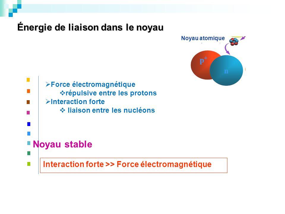 Énergie de liaison dans le noyau Noyau atomique Force électromagnétique répulsive entre les protons Interaction forte liaison entre les nucléons Noyau