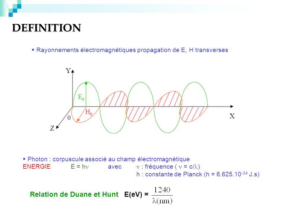 DEFINITION Relation de Duane et Hunt E(eV) = Rayonnements électromagnétiques propagation de E, H transverses Photon : corpuscule associé au champ élec