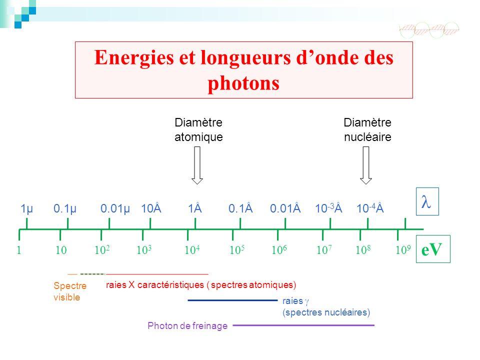 Photon de freinage raies (spectres nucléaires) Spectre visible raies X caractéristiques ( spectres atomiques) Energies et longueurs donde des photons