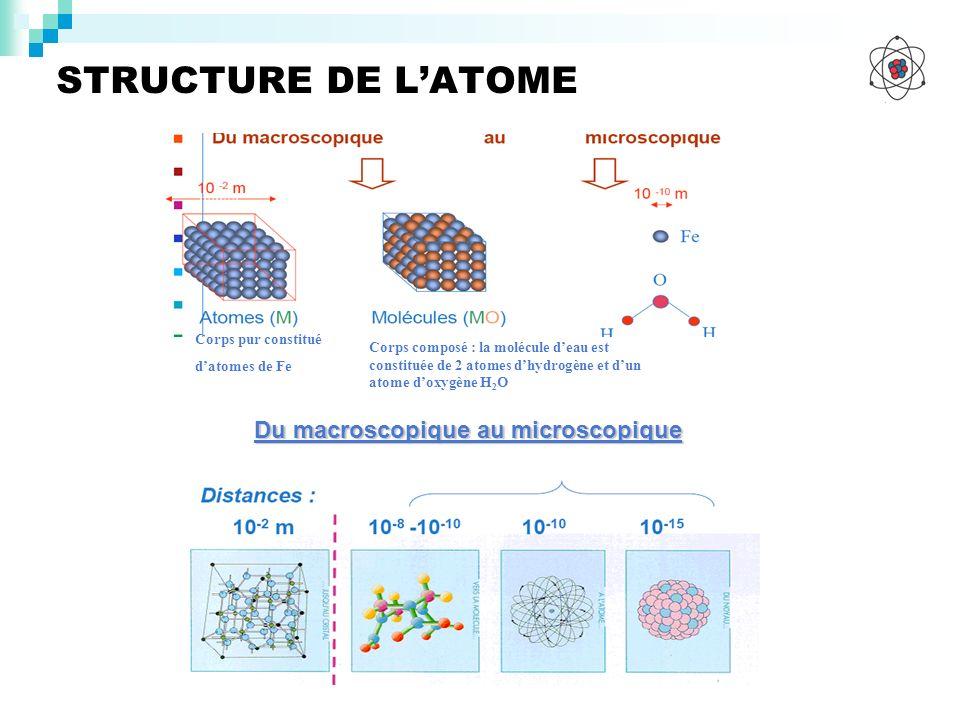 STRUCTURE DE LATOME Corps pur constitué datomes de Fe Corps composé : la molécule deau est constituée de 2 atomes dhydrogène et dun atome doxygène H 2