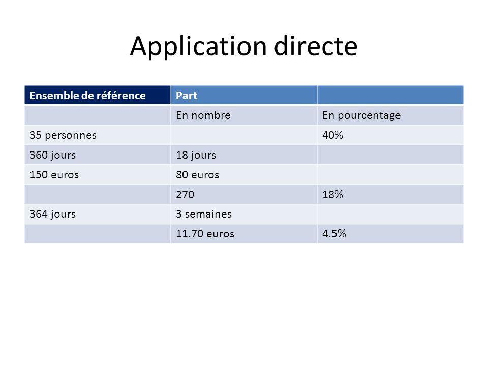 Application directe Ensemble de référencePart En nombreEn pourcentage 35 personnes40% 360 jours18 jours 150 euros80 euros 27018% 364 jours3 semaines 1
