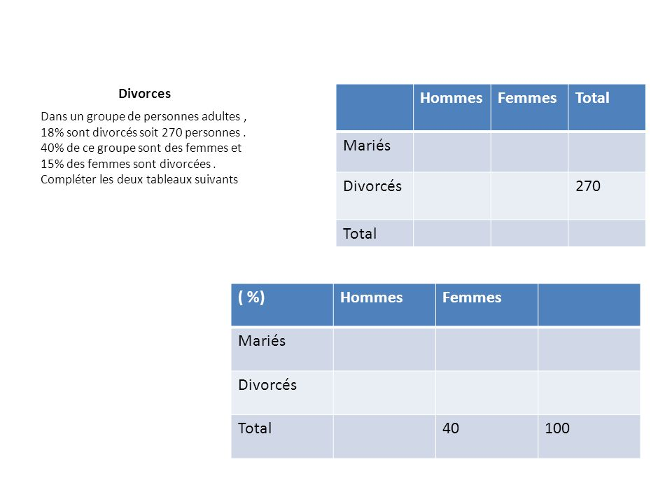 Divorces Dans un groupe de personnes adultes, 18% sont divorcés soit 270 personnes. 40% de ce groupe sont des femmes et 15% des femmes sont divorcées.