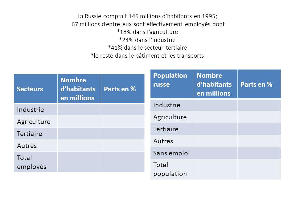 La Russie comptait 145 millions dhabitants en 1995; 67 millions dentre eux sont effectivement employés dont *18% dans lagriculture *24% dans lindustri