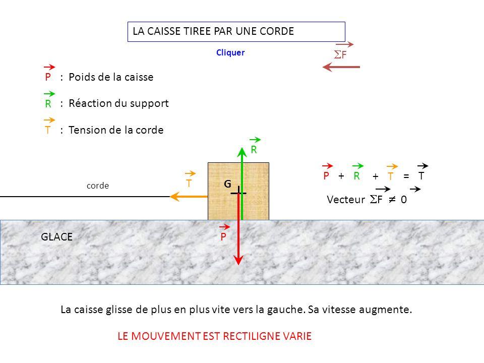 G LA CAISSE TIREE PAR UNE CORDE P R PR+=T P: Poids de la caisse R : Réaction du support La caisse glisse de plus en plus vite vers la gauche.