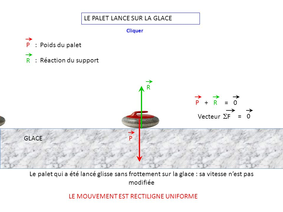 LE PALET LANCE SUR LA GLACE P R PR+=0 P: Poids du palet R : Réaction du support Le palet qui a été lancé glisse sans frottement sur la glace : sa vitesse nest pas modifiée Cliquer Vecteur F GLACE LE MOUVEMENT EST RECTILIGNE UNIFORME =0