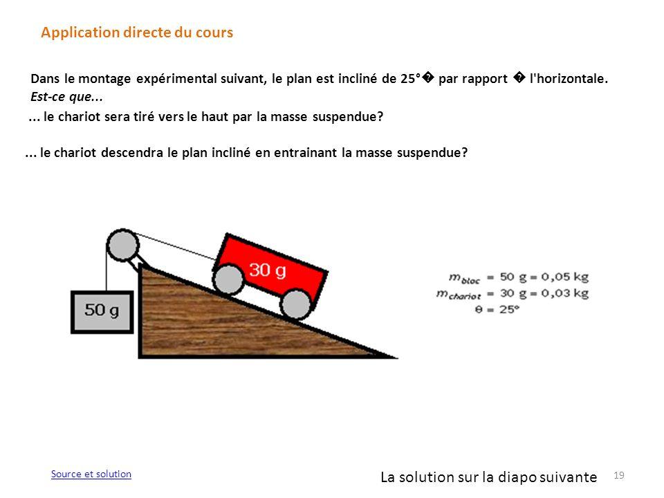 19 Application directe du cours Source et solution Dans le montage expérimental suivant, le plan est incliné de 25° par rapport l'horizontale. Est-ce