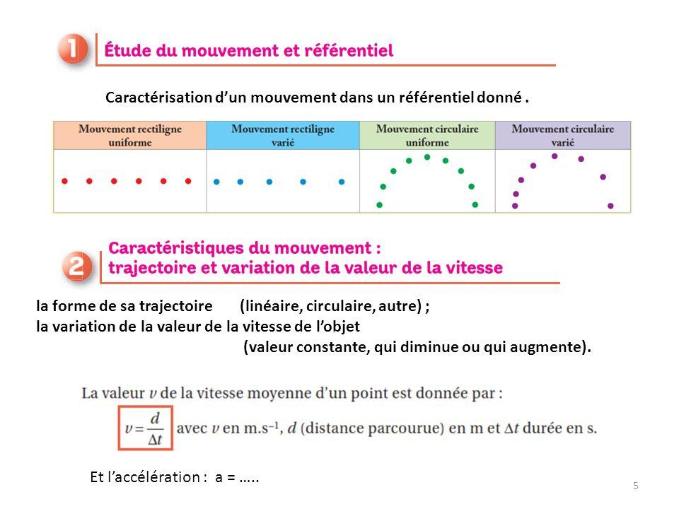 la forme de sa trajectoire (linéaire, circulaire, autre) ; la variation de la valeur de la vitesse de lobjet (valeur constante, qui diminue ou qui augmente).