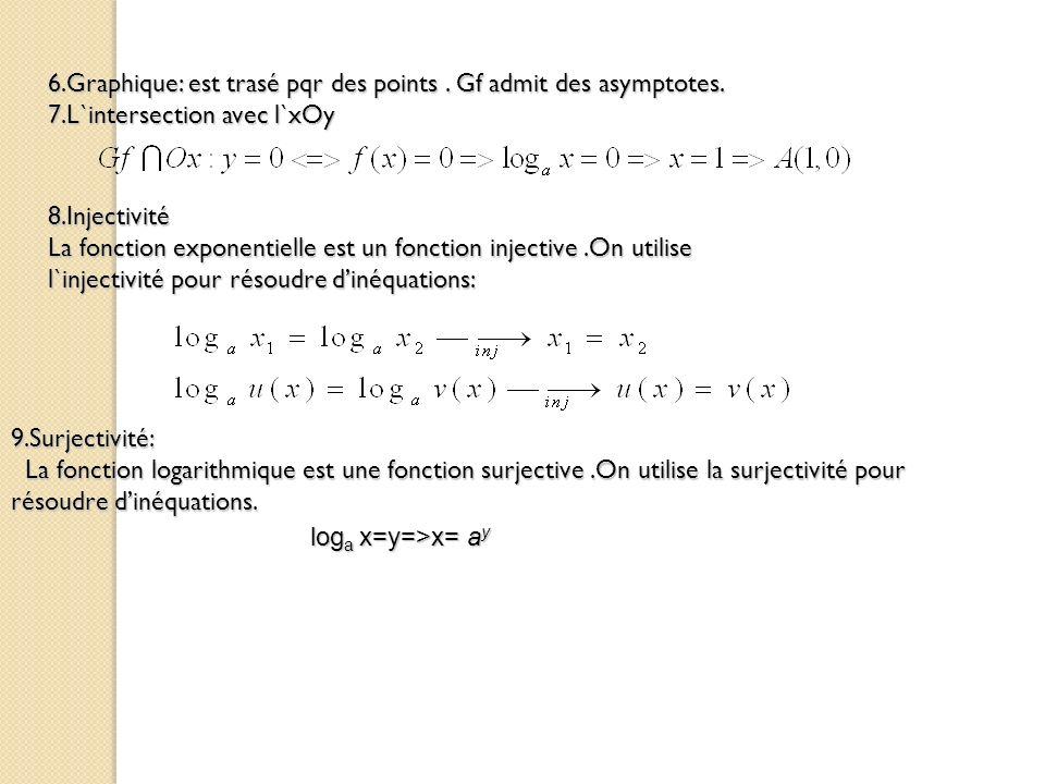 6.Graphique: est trasé pqr des points. Gf admit des asymptotes. 7.L`intersection avec l`xOy 8.Injectivité La fonction exponentielle est un fonction in