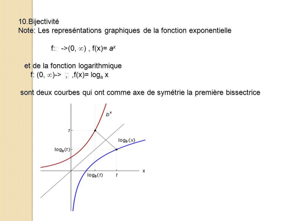 10.Bijectivité Note: Les represéntations graphiques de la fonction exponentielle f: ->(0,), f(x)= a x f: ->(0, ), f(x)= a x et de la fonction logarith