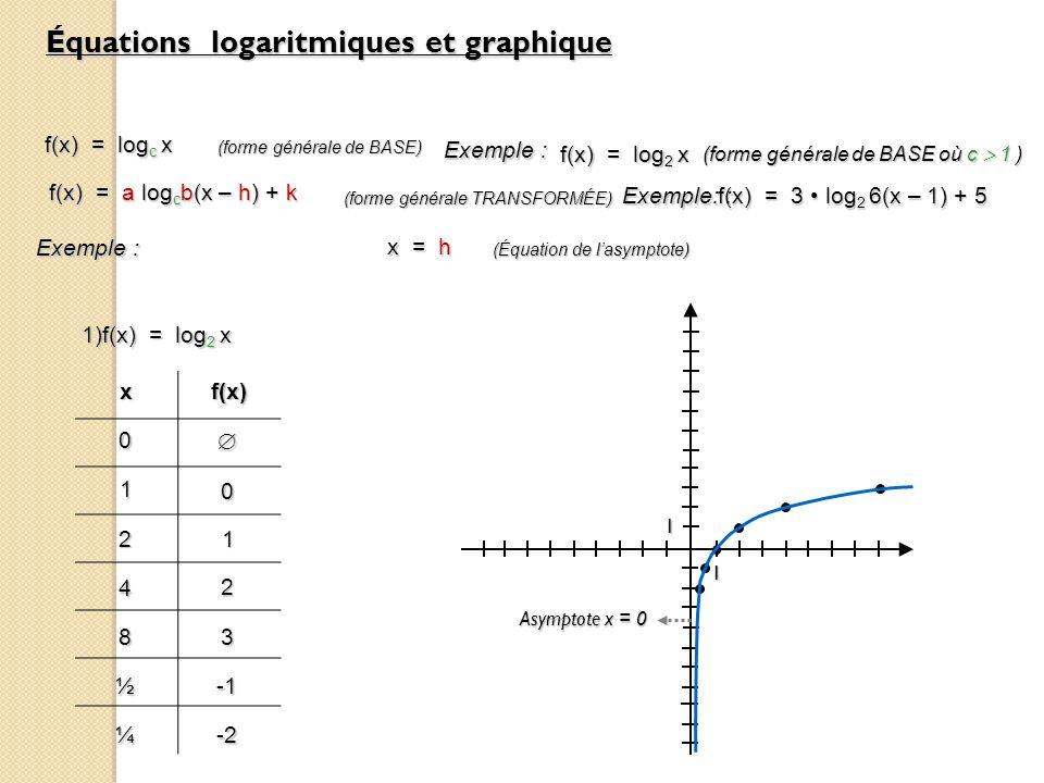 Équations logaritmiques et graphique f(x) = log c x (forme générale de BASE) f(x) = a log c b(x – h) + k (forme générale TRANSFORMÉE) x = h (Équation