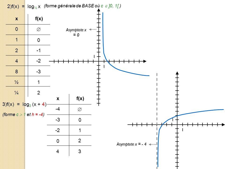 xf(x) 0 1 0 2 4 -2 8-3 ½1 2)f(x) = log ½ x (forme générale de BASE où c ]0, 1[ ) 1 1 ¼2 Asymptote x = 0 xf(x)-4 -3 0 -21 0 2 43 3)f(x) = log 2 (x + 4)