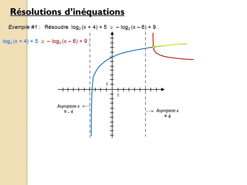 Résolutions dinéquations Exemple #1 : Résoudre log 2 (x + 4) + 5 – log 2 (x – 6) + 9.