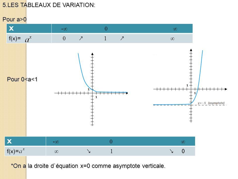 5.LES TABLEAUX DE VARIATION: Pour a>0 X - 0 f(x)= 1 0 X - 0 f(x)= 0 1 Pour 0<a<1 *On a la droite d`équation x=0 comme asymptote verticale.