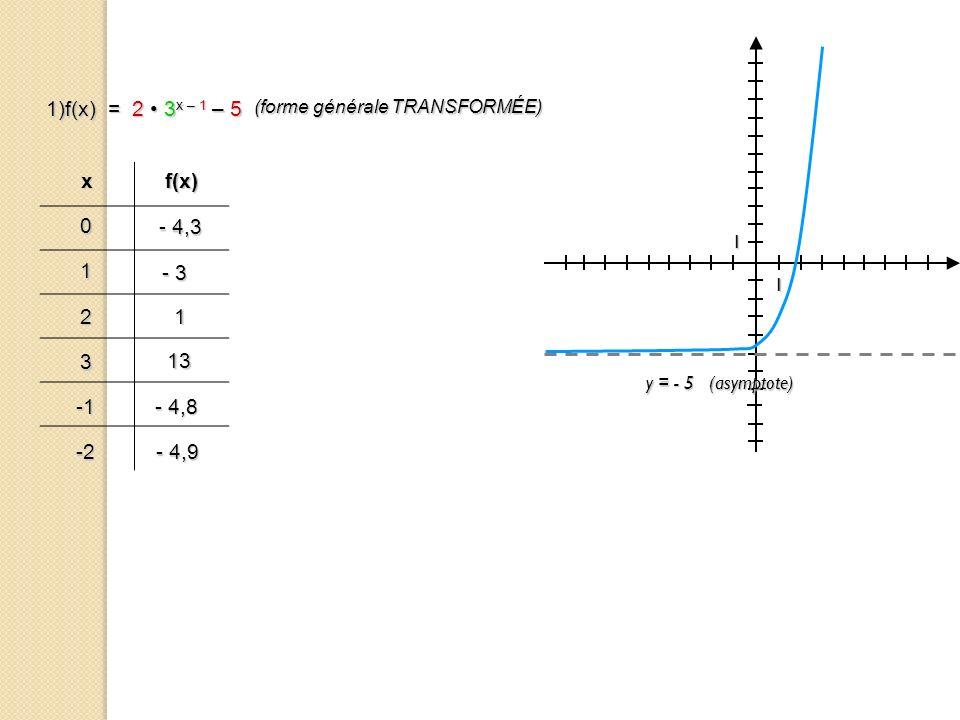 xf(x) 0 - 4,3 1 - 3 21 3 13 - 4,8 -2 - 4,9 1)f(x) = 2 3 x – 1 – 5 (forme générale TRANSFORMÉE) 1 1 y = - 5 (asymptote)