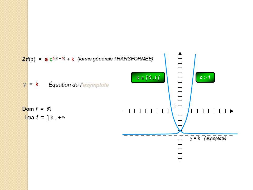 2)f(x) = a c b(x – h) + k (forme générale TRANSFORMÉE) 1 1 y = k (asymptote) y = k Équation de lasymptote Dom f = Dom f = Ima f = ] k, + c 1 c ] 0,1 [