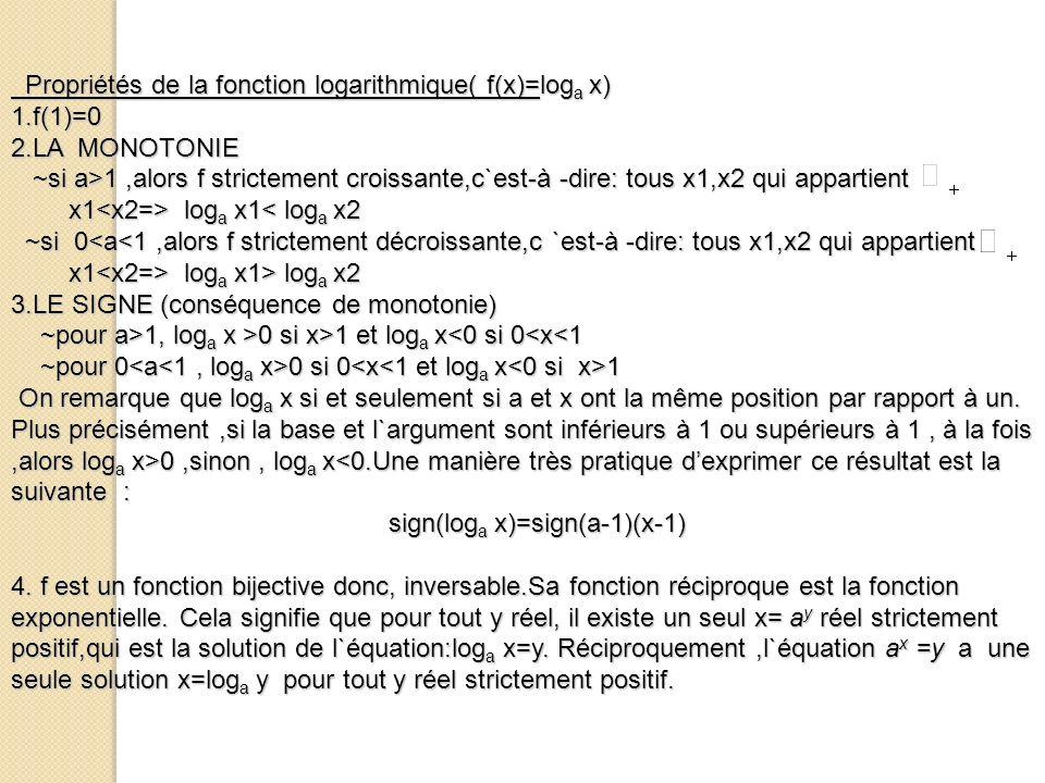 Propriétés de la fonction logarithmique( f(x)=log a x) Propriétés de la fonction logarithmique( f(x)=log a x)1.f(1)=0 2.LA MONOTONIE ~si a>1,alors f s