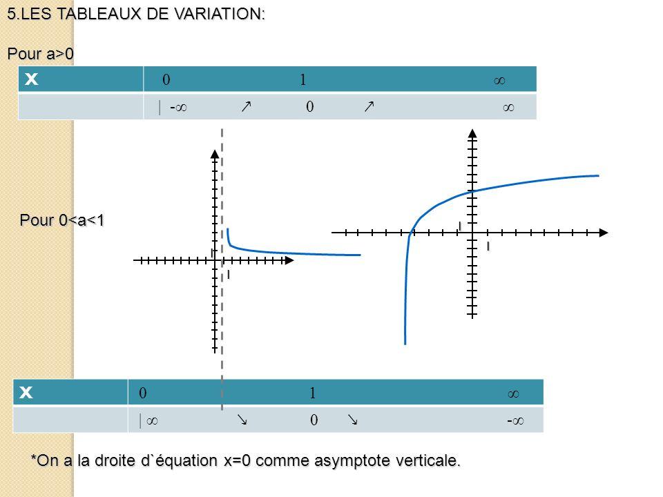 5.LES TABLEAUX DE VARIATION: Pour a>0 X 0 1 | 0 - X 0 1 | - 0 Pour 0<a<1 *On a la droite d`équation x=0 comme asymptote verticale. 1 1 1 1