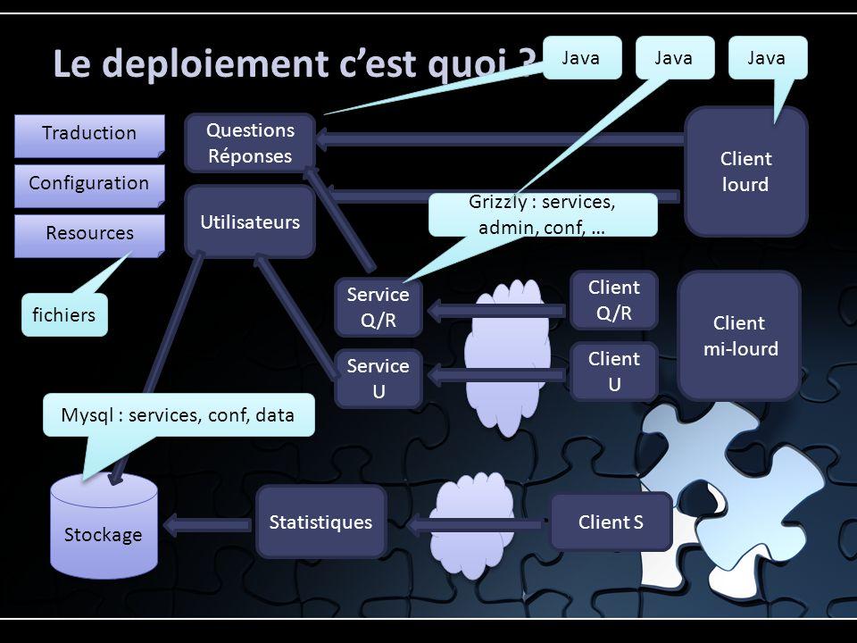 Le deploiement cest quoi ? Stockage Configuration Resources Traduction Questions Réponses Utilisateurs Client Q/R Client U Client lourd Statistiques C