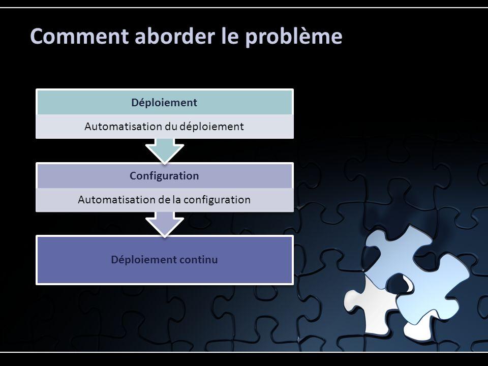 Questions By Agile4techos
