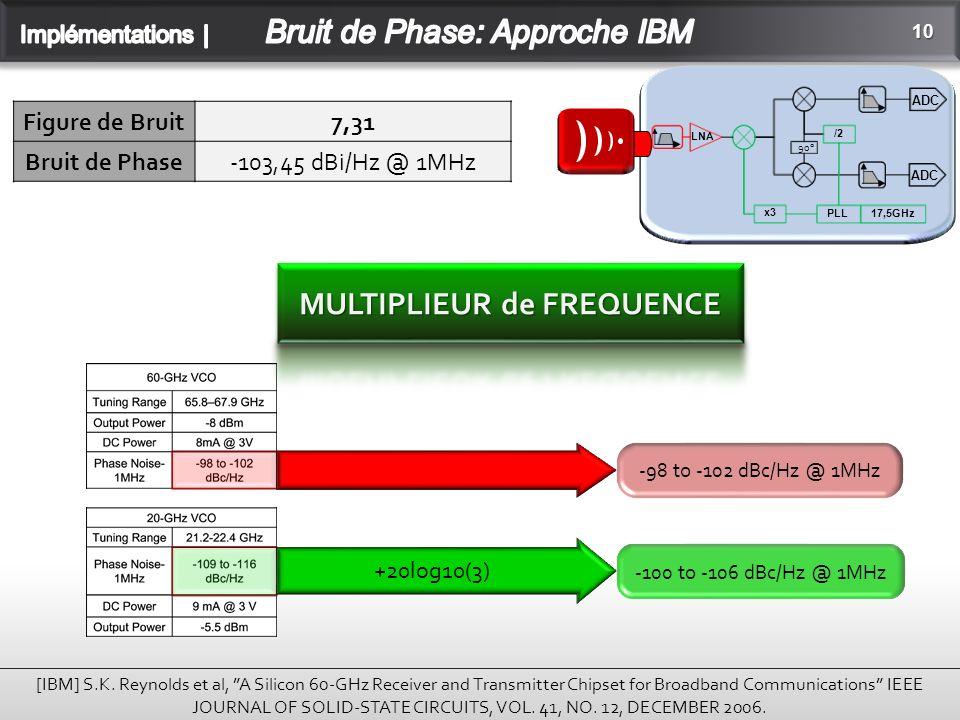 10 Figure de Bruit7,31 Bruit de Phase-103,45 dBi/Hz @ 1MHz [IBM] S.K.