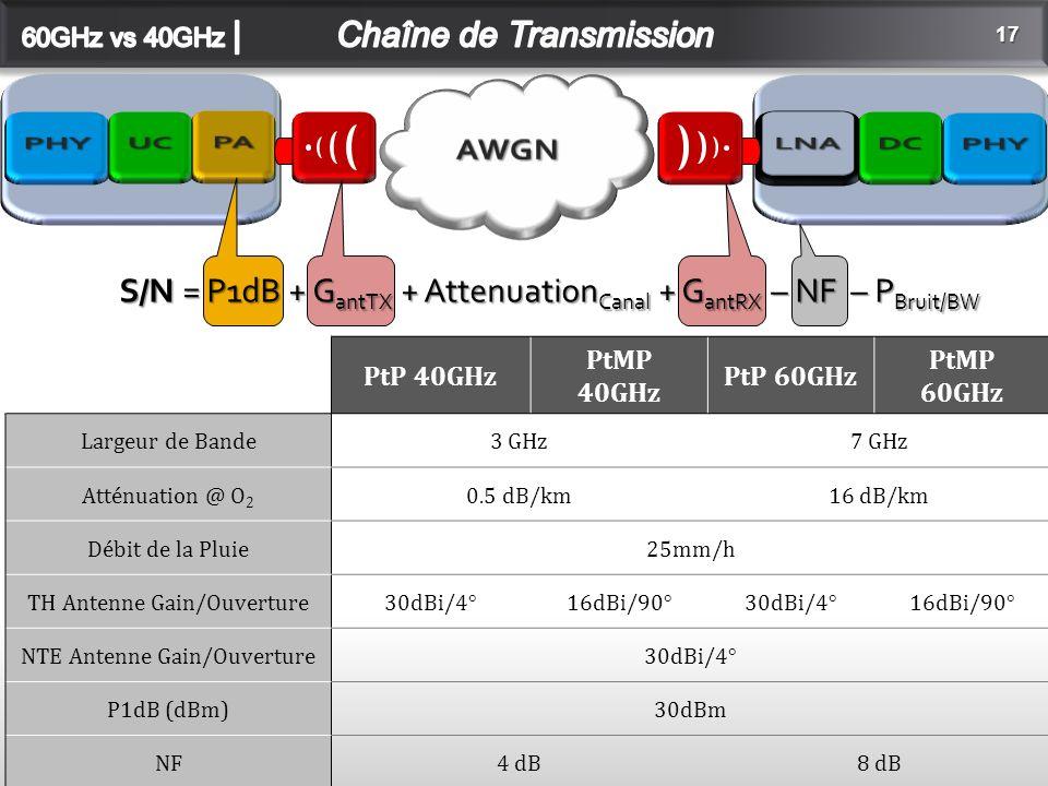 17 S/N = P1dB + G antTX + Attenuation Canal + G antRX – NF – P Bruit/BW PtP 40GHz PtMP 40GHz PtP 60GHz PtMP 60GHz Largeur de Bande3 GHz7 GHz Atténuation @ O 2 0.5 dB/km16 dB/km Débit de la Pluie25mm/h TH Antenne Gain/Ouverture30dBi/4°16dBi/90°30dBi/4°16dBi/90° NTE Antenne Gain/Ouverture30dBi/4° P1dB (dBm)30dBm NF4 dB8 dB