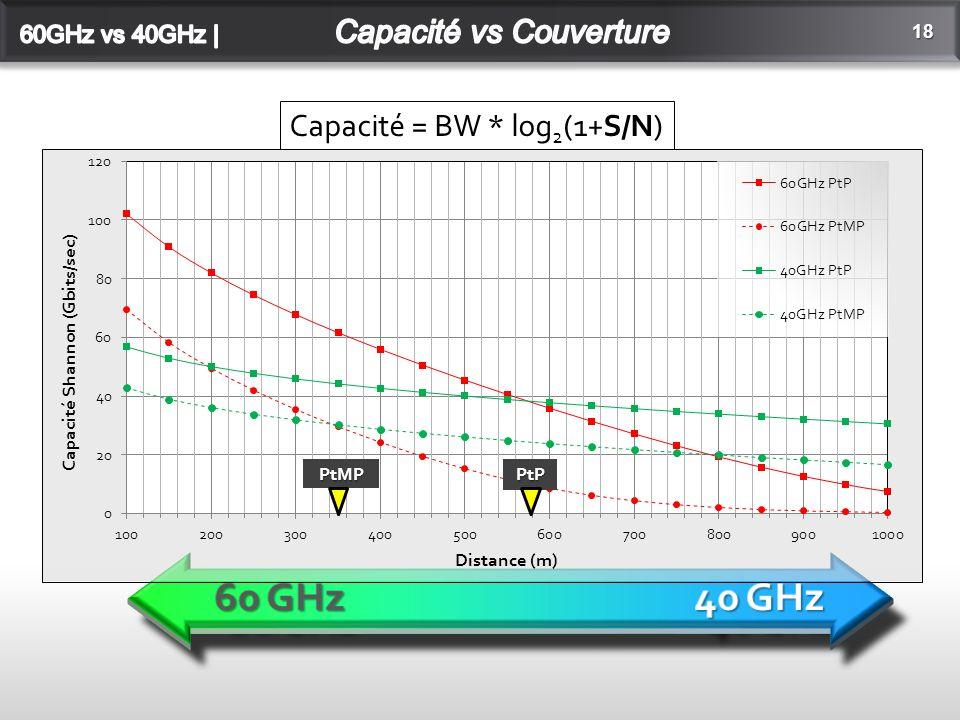 18 Capacité = BW * log 2 (1+S/N)