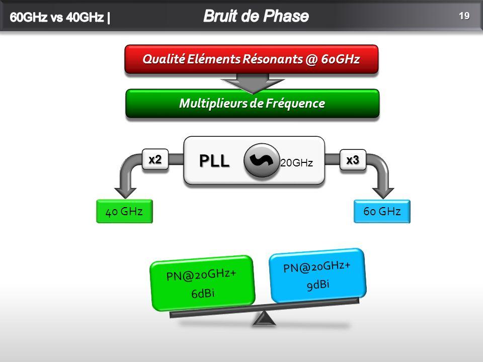 Multiplieurs de Fréquence 19 Qualité Eléments Résonants @ 60GHz PLL PLL 20GHz S x2x2 x3x3 40 GHz 60 GHz PN@20GHz+ 6dBi PN@20GHz+ 9dBi