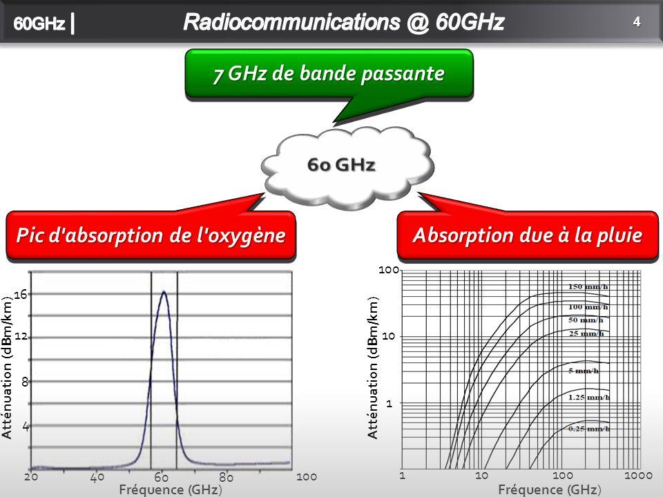 4 2040 6080 100 16 12 8 4 1101001000 1 10 100 Fréquence (GHz) Atténuation (dBm/km) Fréquence (GHz) Atténuation (dBm/km) Pic d absorption de l oxygène Absorption due à la pluie 7 GHz de bande passante