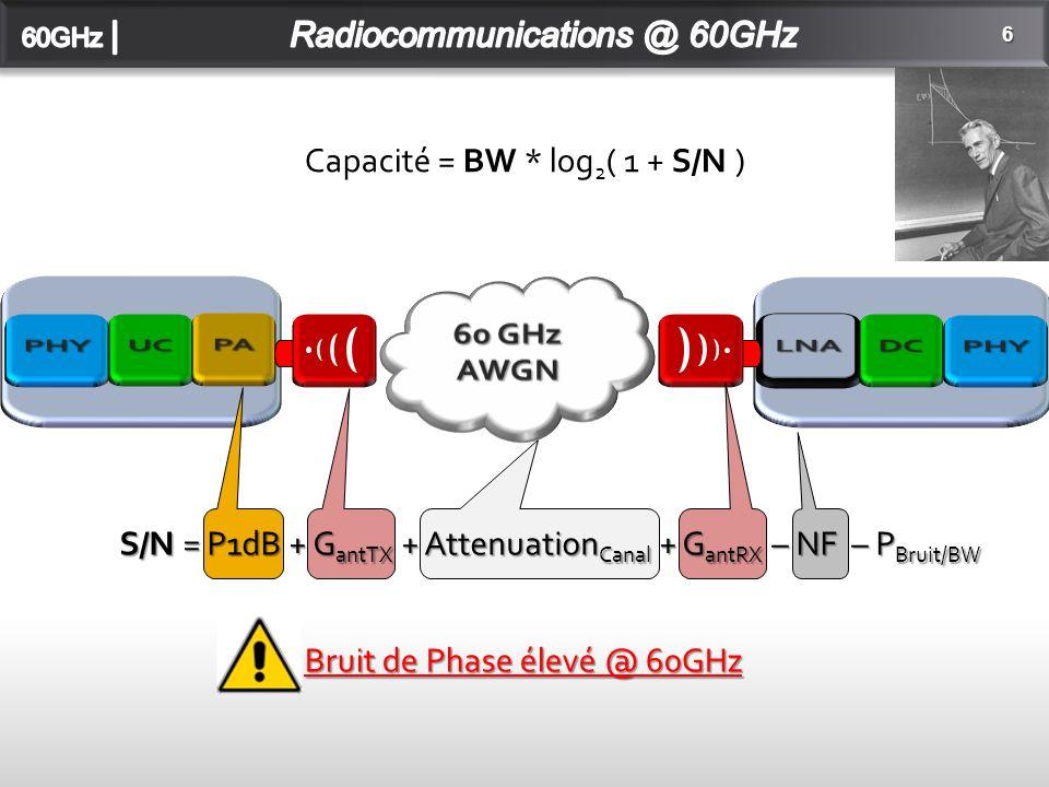 6 Capacité = BW * log 2 ( 1 + S/N ) S/N = P1dB + G antTX + Attenuation Canal + G antRX – NF – P Bruit/BW Bruit de Phase élevé @ 60GHz
