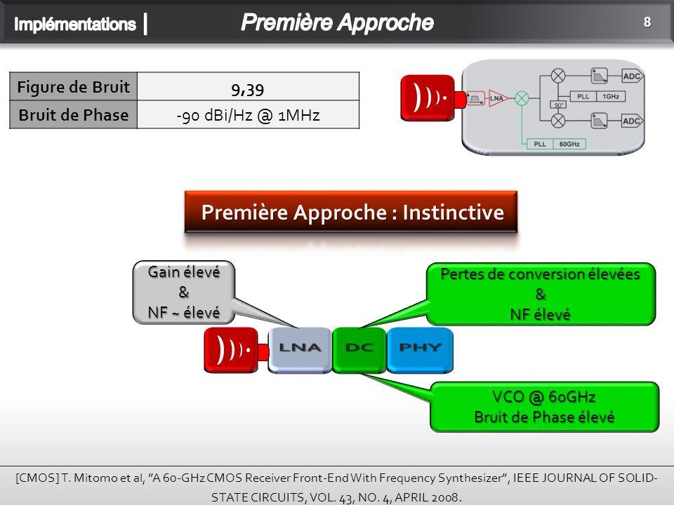 9 Composants HyperfréquenceArchitecture Transitions -> Pertes -> NFOL-> DC-> Bruit de Phase VCO PA -> P1dBDimensionnement RX -> NF Antennes -> GainMIMO -> Diversité Spatiale Résonateurs -> Bruit de Phase VCO Traitement numérique -> P1dB; Egalisation...