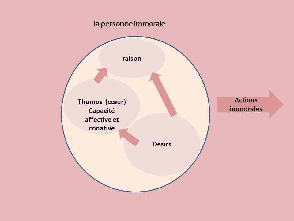 raison Désirs Thumos (cœur) Capacité affective et conative la personne immorale Actions immorales