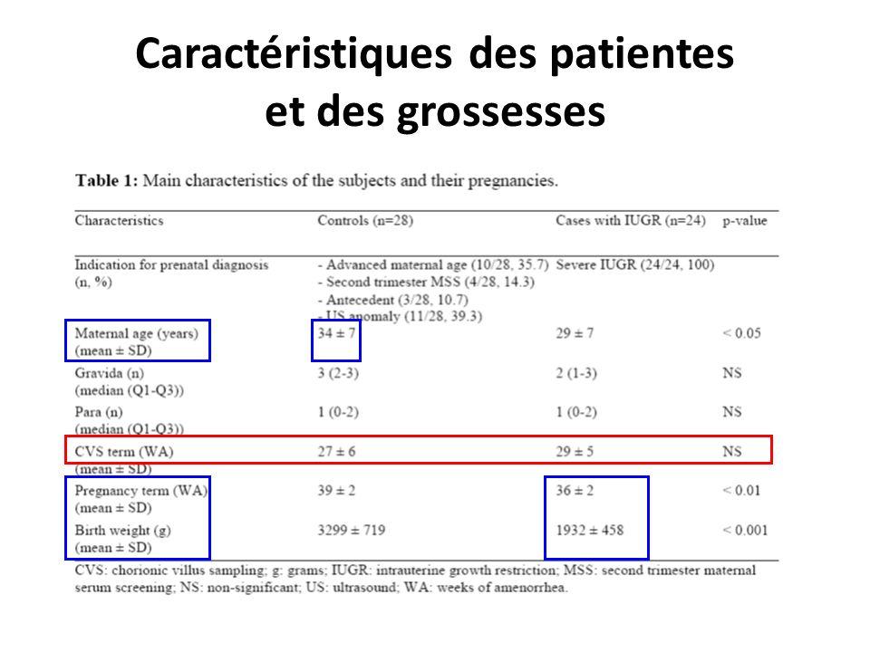 XXIII e Colloque de lATC (septembre 2013), Bordeaux, France Caractéristiques des patientes et des grossesses