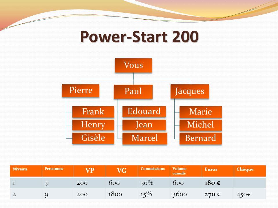 Power-Start 200 Vous Pierre Frank Henry Gisèle Paul Edouard Jean Marcel Jacques Marie Michel Bernard Niveau Personnes VPVG CommissionsVolume cumulé Eu