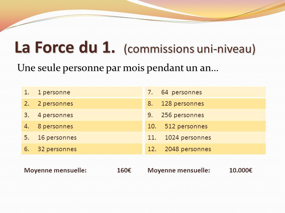 La Force du 1. (commissions uni-niveau) Une seule personne par mois pendant un an… 1. 1 personne 2. 2 personnes 3. 4 personnes 4. 8 personnes 5. 16 pe