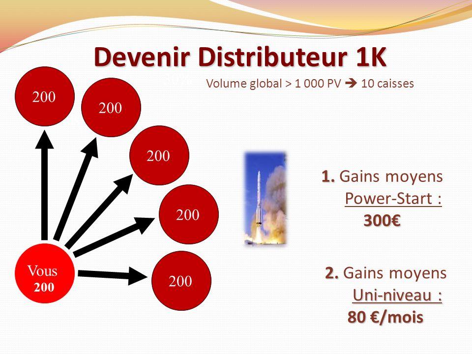 Vous 30% Devenir Distributeur 1K Vous 200 Volume global > 1 000 PV 10 caisses 1. 300 1. Gains moyens Power-Start : 300 200 2. Uni-niveau : 2. Gains mo